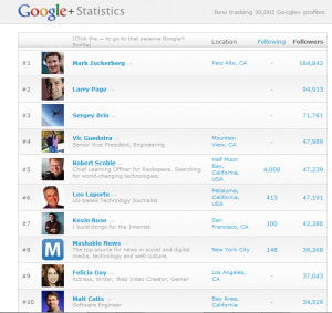Google+-Top profile in 2011