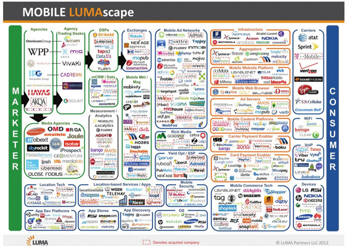 Mobile-Lumascape-small - acteurs publicité mobile - vincent tessier