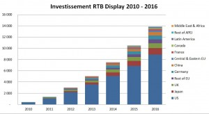 Investissement publicitaire display en RTB 2010 à 2016 - source IDC