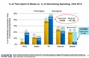 KPCB-Time-spend-versus-money