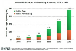 KPCB-mobile-app-versus-mobile-advertising