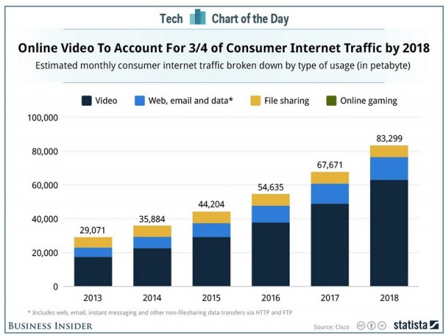 Video online traffic by 2018